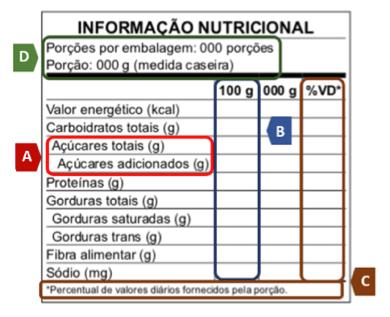 Conheça a nova tabela de informação nutricional- nova rotulagem